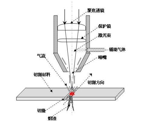 光纤激光切割机加工3mm不锈钢怎么选择辅助气体